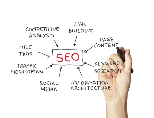 Seo -search